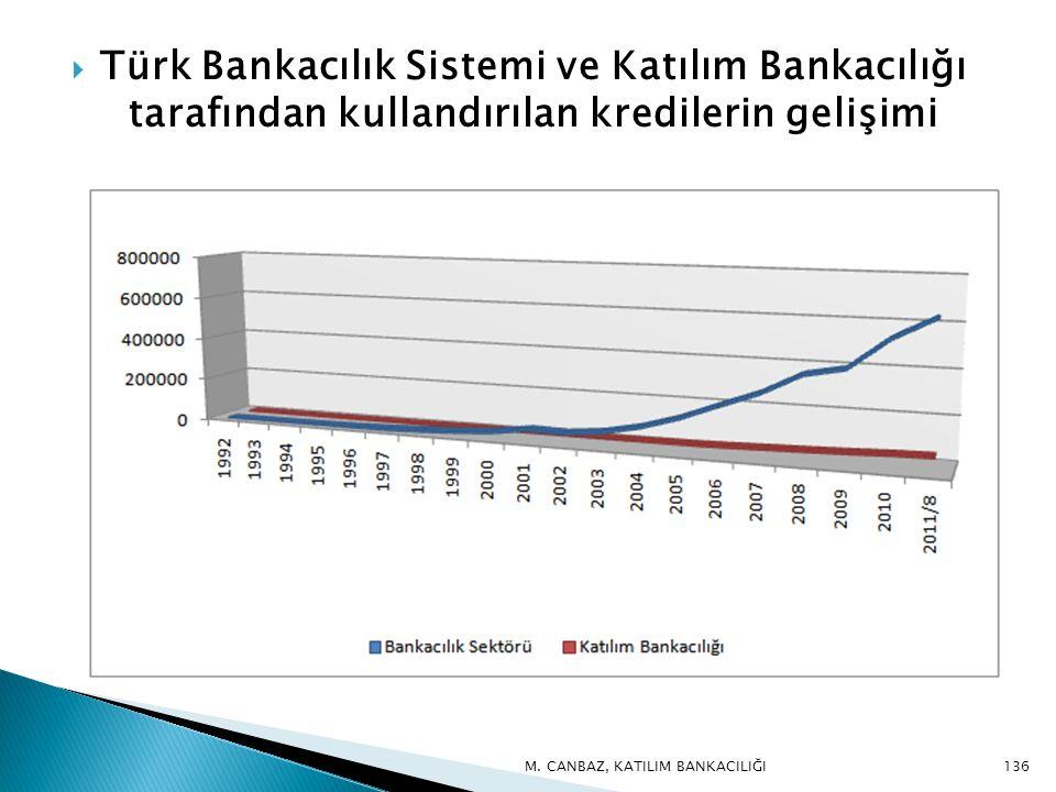 Türk Bankacılık Sistemi ve Katılım Bankacılığı tarafından kullandırılan kredilerin gelişimi