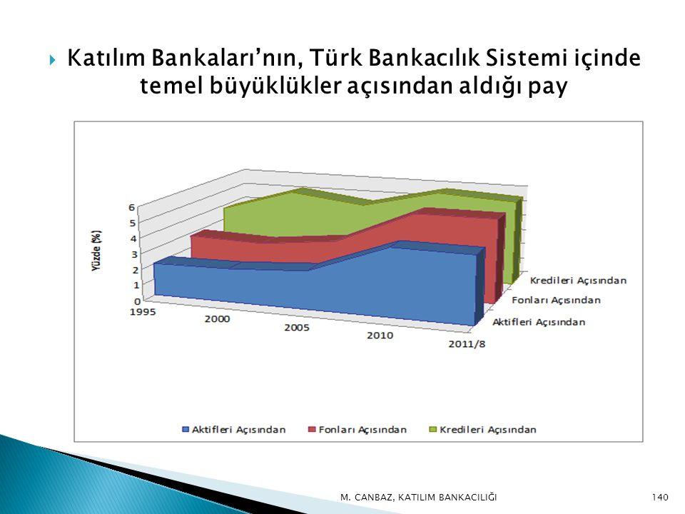 Katılım Bankaları'nın, Türk Bankacılık Sistemi içinde temel büyüklükler açısından aldığı pay