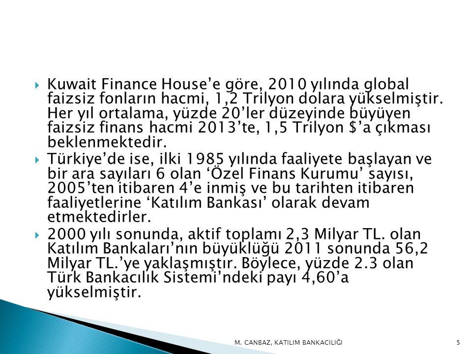 Kuwait Finance House'e göre, 2010 yılında global faizsiz fonların hacmi, 1,2 Trilyon dolara yükselmiştir. Her yıl ortalama, yüzde 20'ler düzeyinde büyüyen faizsiz finans hacmi 2013'te, 1,5 Trilyon $'a çıkması beklenmektedir.