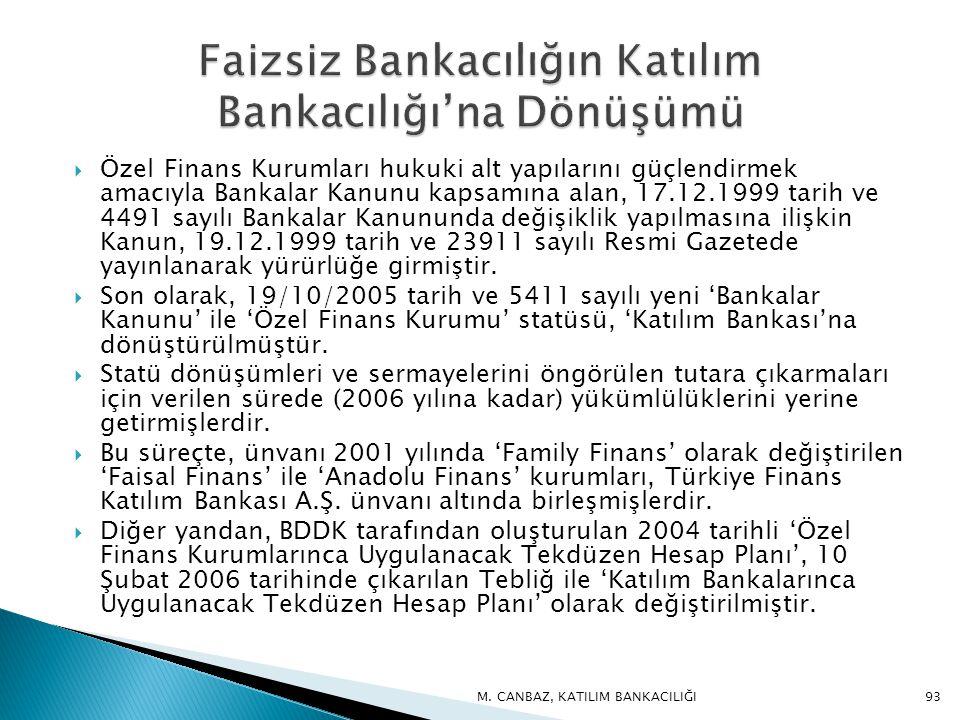 Faizsiz Bankacılığın Katılım Bankacılığı'na Dönüşümü