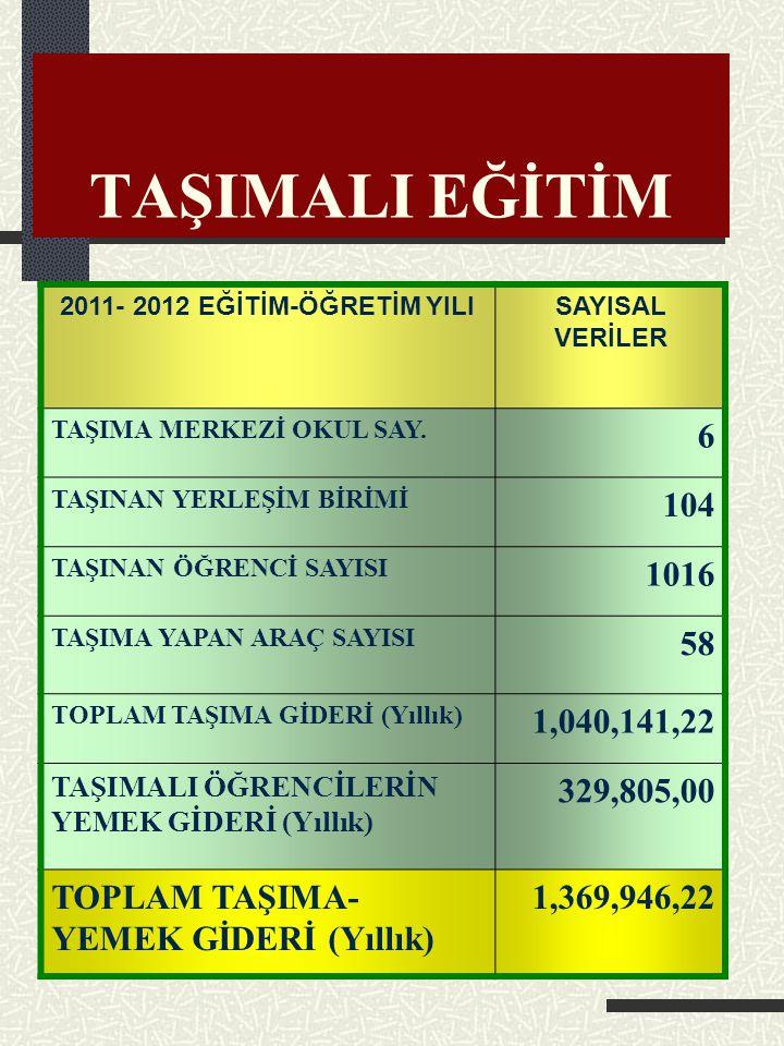 TAŞIMALI EĞİTİM 2011- 2012 EĞİTİM-ÖĞRETİM YILI. SAYISAL VERİLER. TAŞIMA MERKEZİ OKUL SAY. 6. TAŞINAN YERLEŞİM BİRİMİ.
