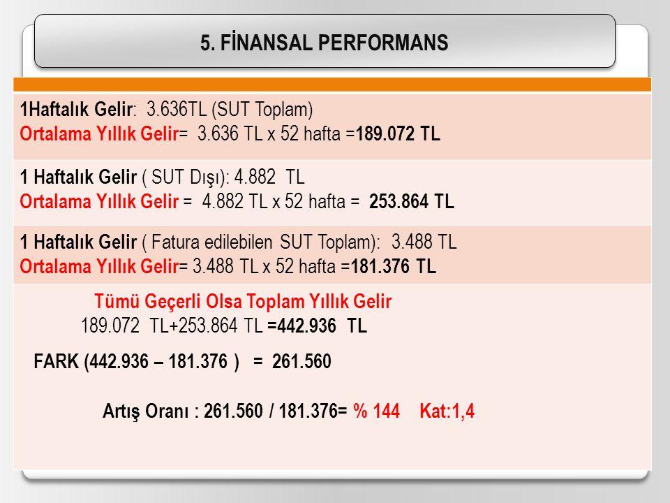 5. FİNANSAL PERFORMANS 1Haftalık Gelir: 3.636TL (SUT Toplam)