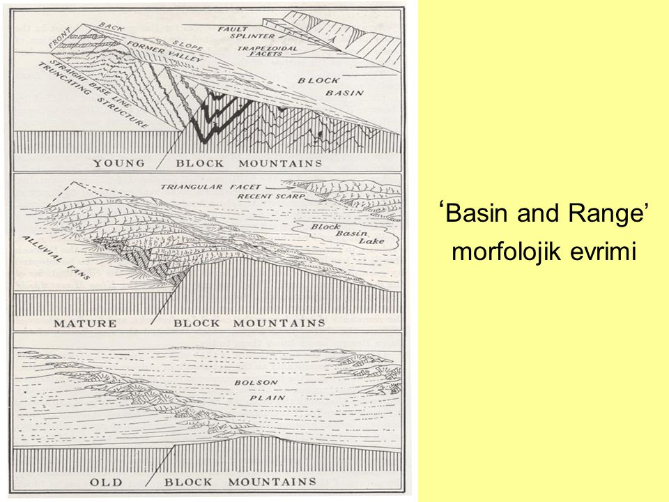 'Basin and Range' morfolojik evrimi