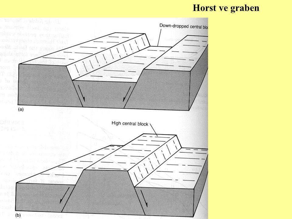 Horst ve graben