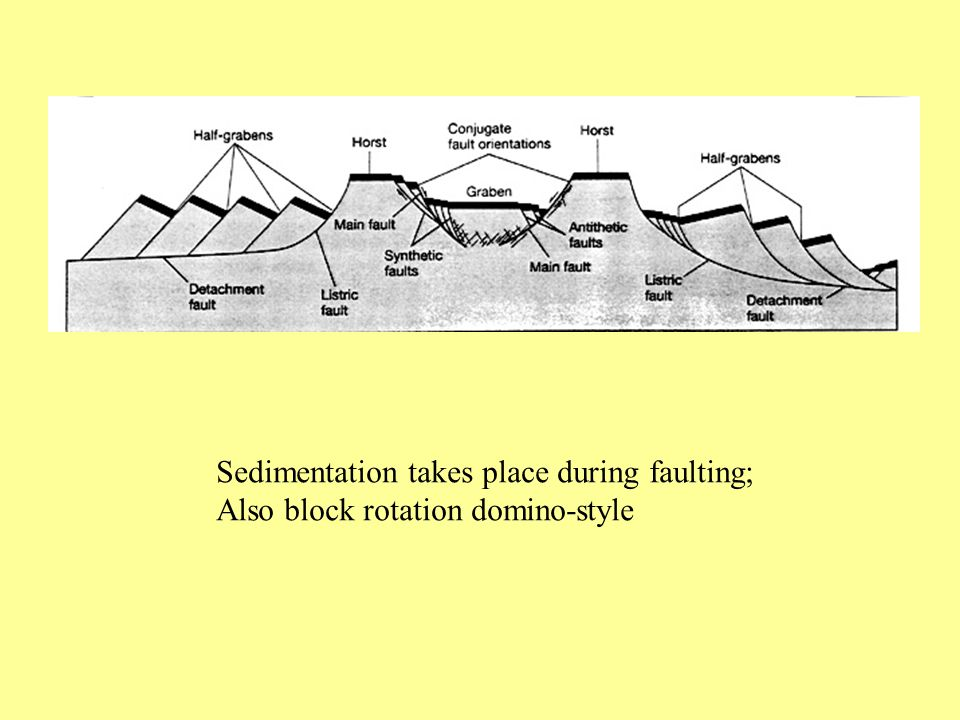Sedimentation takes place during faulting;
