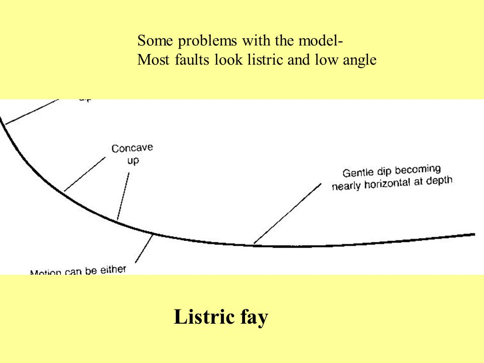 Listric fay Some problems with the model-