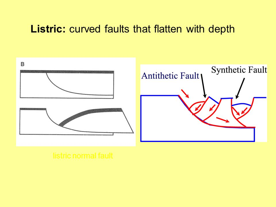Listric: curved faults that flatten with depth