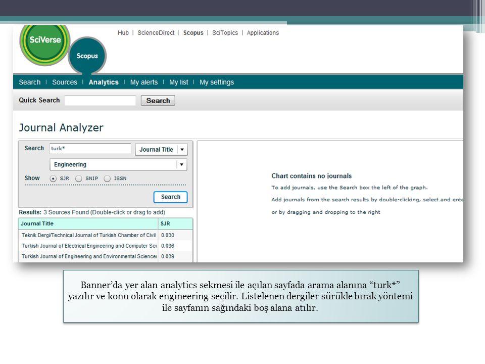 Banner'da yer alan analytics sekmesi ile açılan sayfada arama alanına turk* yazılır ve konu olarak engineering seçilir.