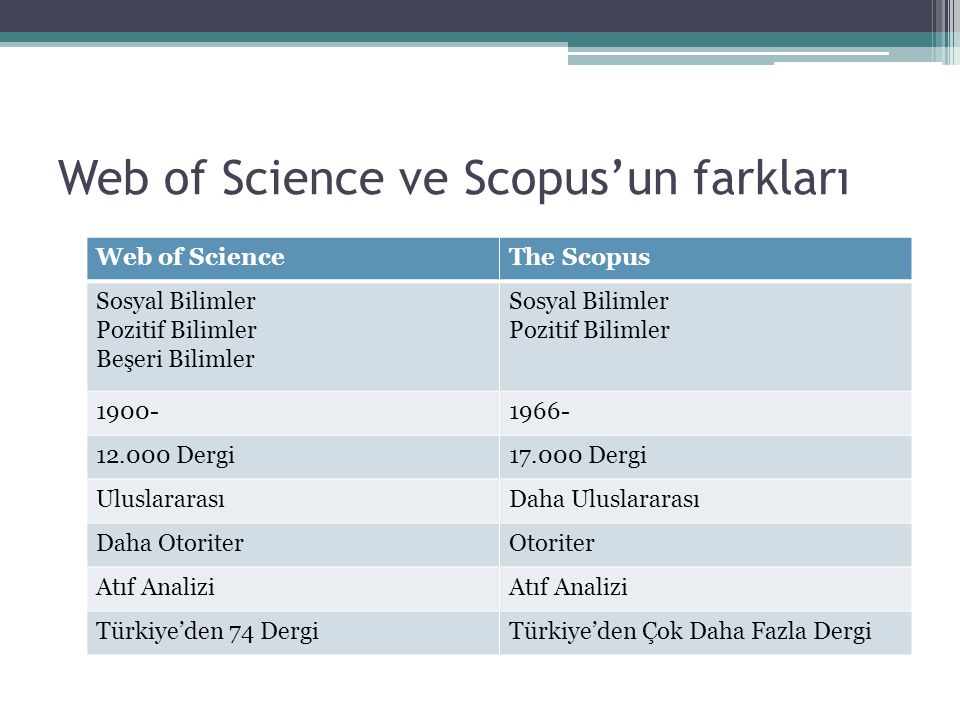 Web of Science ve Scopus'un farkları