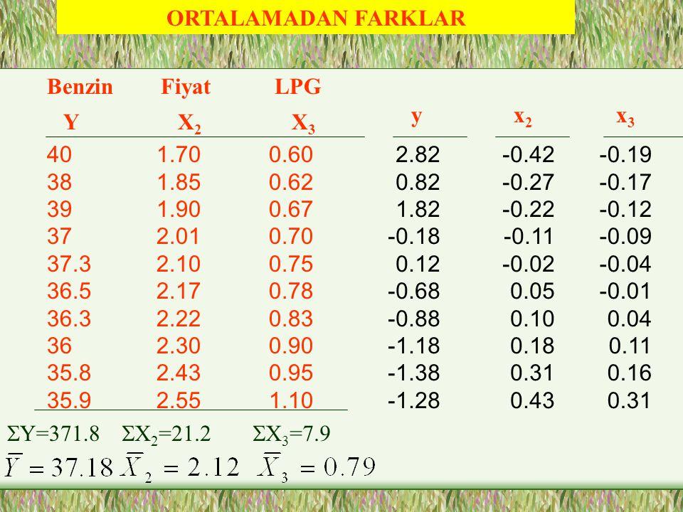 ORTALAMADAN FARKLAR Benzin. Y. Fiyat. X2. LPG. X3. y. x2. x3. 40. 38. 39. 37. 37.3. 36.5.