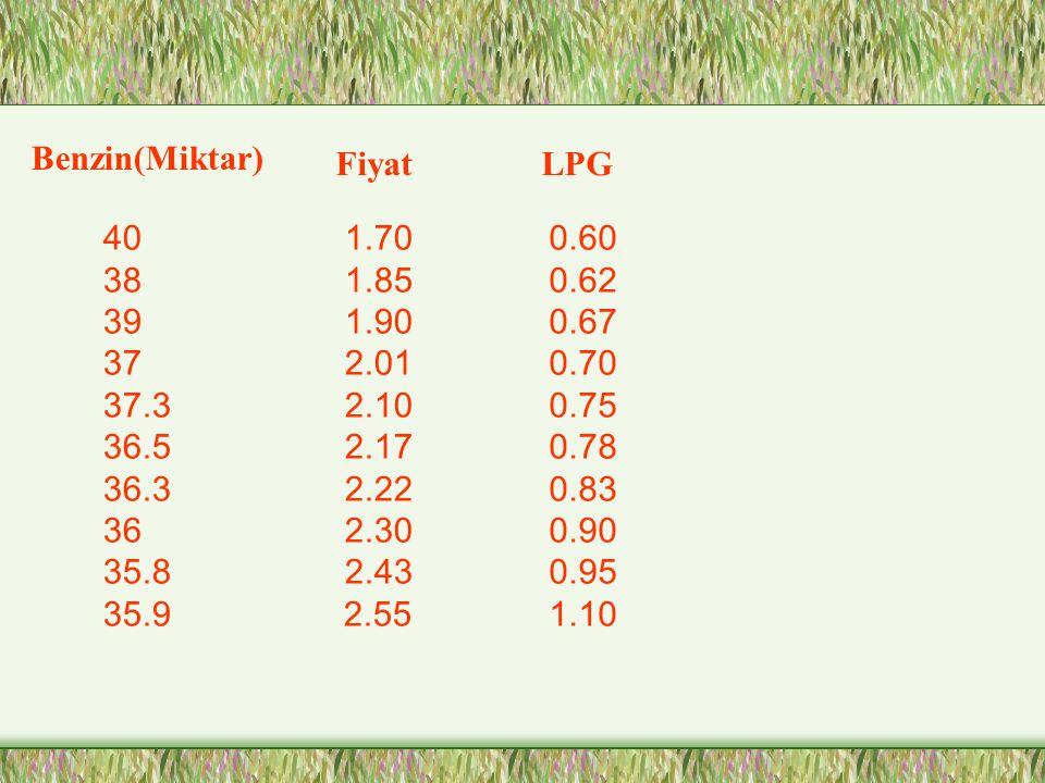 Benzin(Miktar) Fiyat. LPG. 40. 38. 39. 37. 37.3. 36.5. 36.3. 36. 35.8. 35.9. 1.70. 1.85.