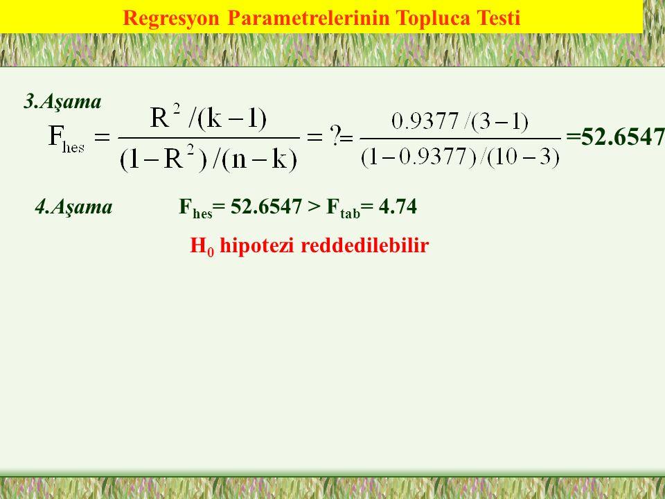 Regresyon Parametrelerinin Topluca Testi