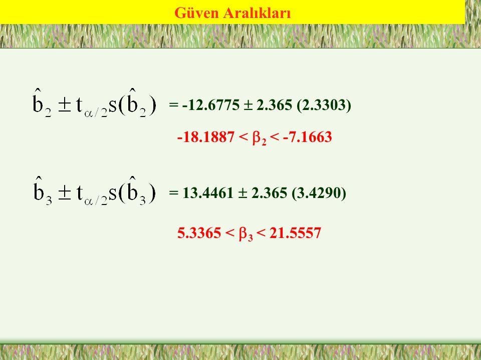 Güven Aralıkları = -12.6775  2.365 (2.3303) -18.1887 < b2 < -7.1663.