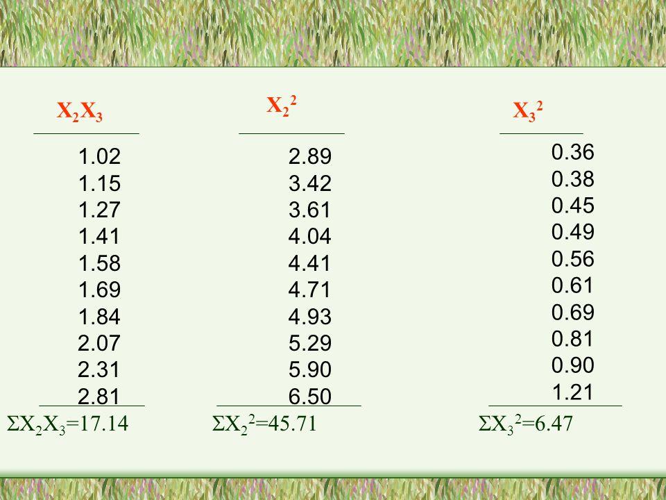 X22 X2X3. X32. 0.36. 0.38. 0.45. 0.49. 0.56. 0.61. 0.69. 0.81. 0.90. 1.21. 1.02. 1.15.
