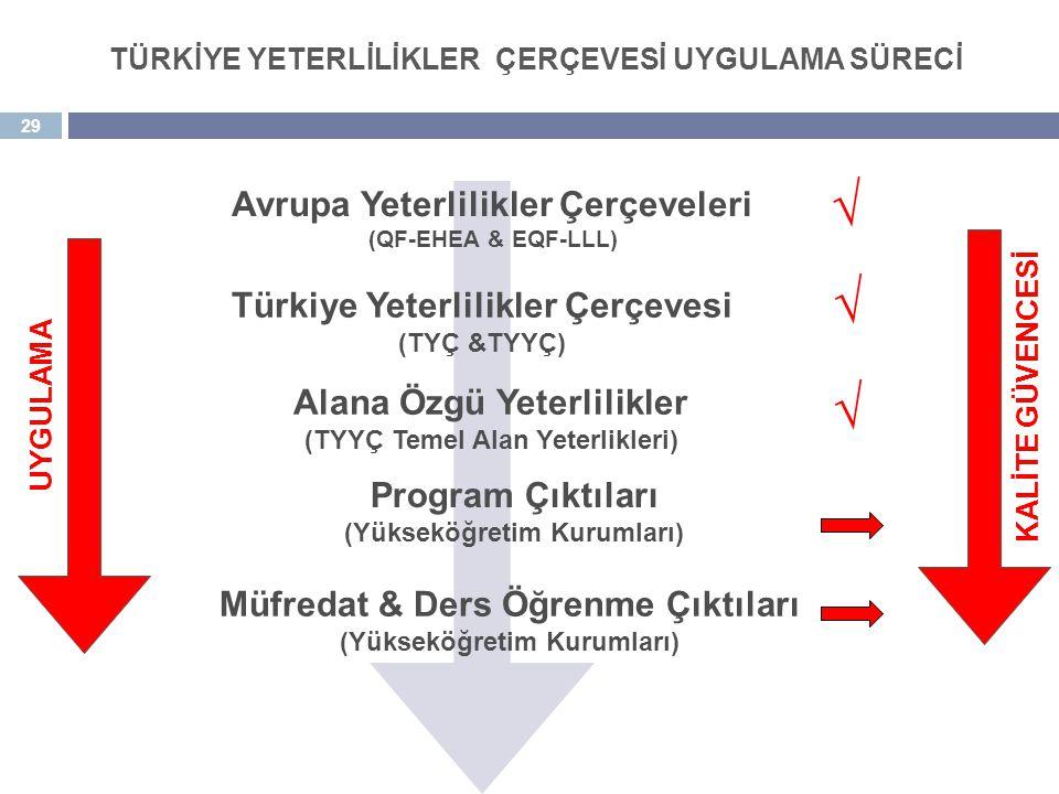 √ √ √ Avrupa Yeterlilikler Çerçeveleri Türkiye Yeterlilikler Çerçevesi