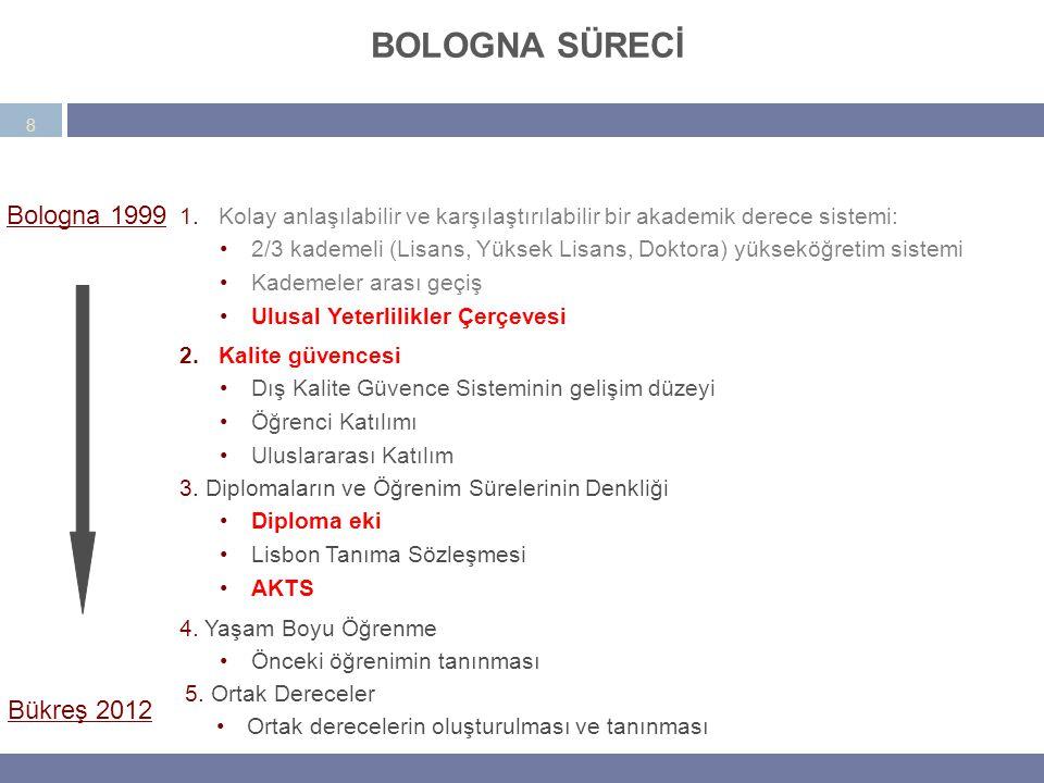 BOLOGNA SÜRECİ BOLOGNA SÜRECİ Bologna 1999 Bükreş 2012