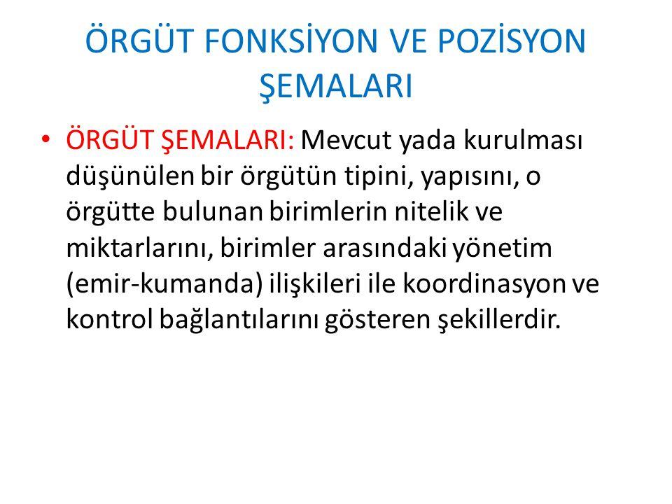 ÖRGÜT FONKSİYON VE POZİSYON ŞEMALARI