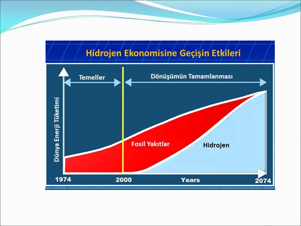 Hidrojen Ekonomisine Geçişin Etkileri
