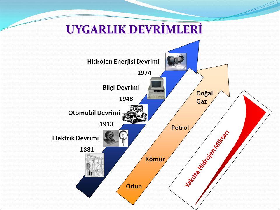 UYGARLIK DEVRİMLERİ Hidrojen Hidrojen Enerjisi Devrimi 1974