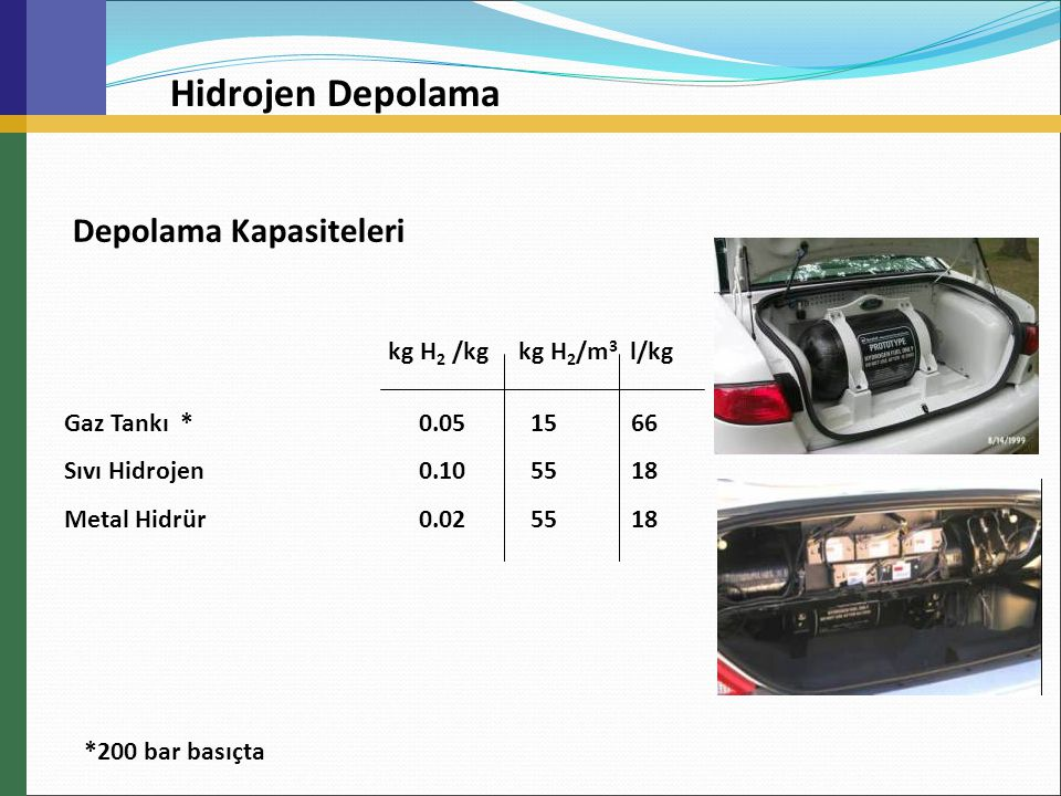 Hidrojen Depolama Depolama Kapasiteleri kg H2 /kg kg H2/m3 l/kg