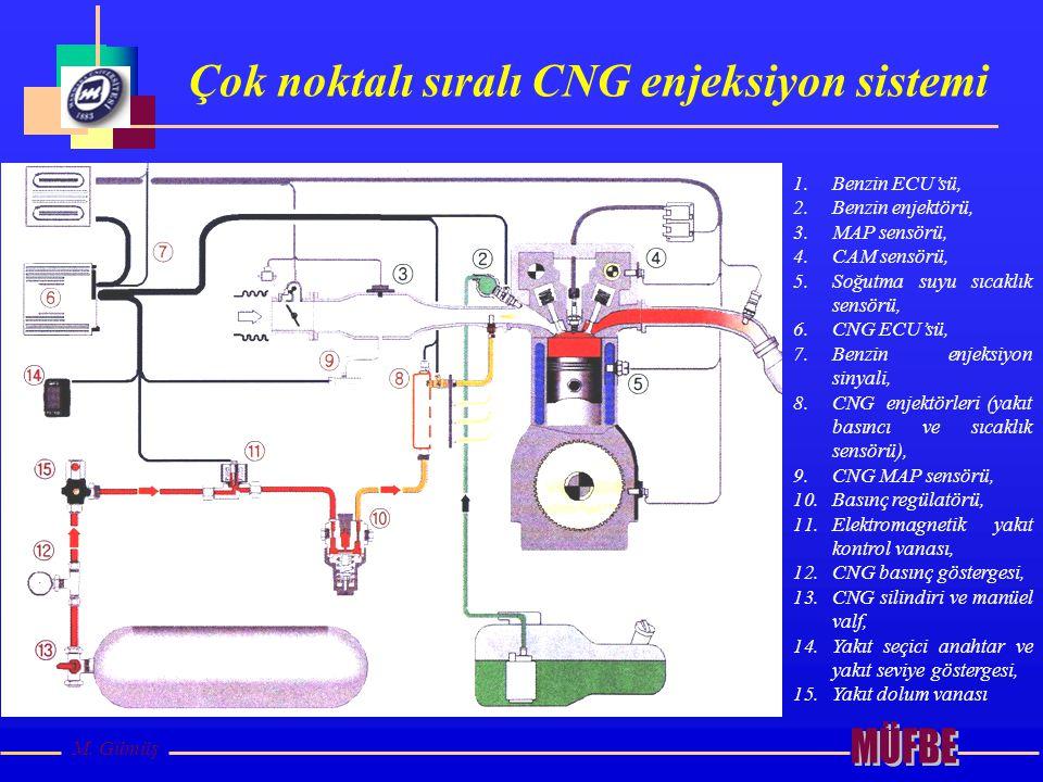 Çok noktalı sıralı CNG enjeksiyon sistemi
