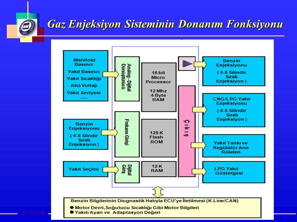 Gaz Enjeksiyon Sisteminin Donanım Fonksiyonu