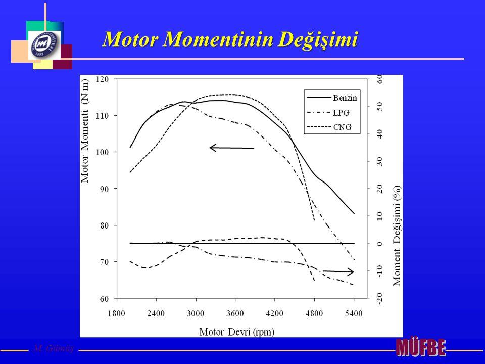 Motor Momentinin Değişimi