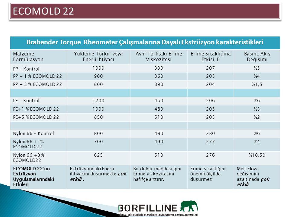 ECOMOLD 22 Brabender Torque Rheometer Çalışmalarına Dayalı Ekstrüzyon karakteristikleri. Malzeme.