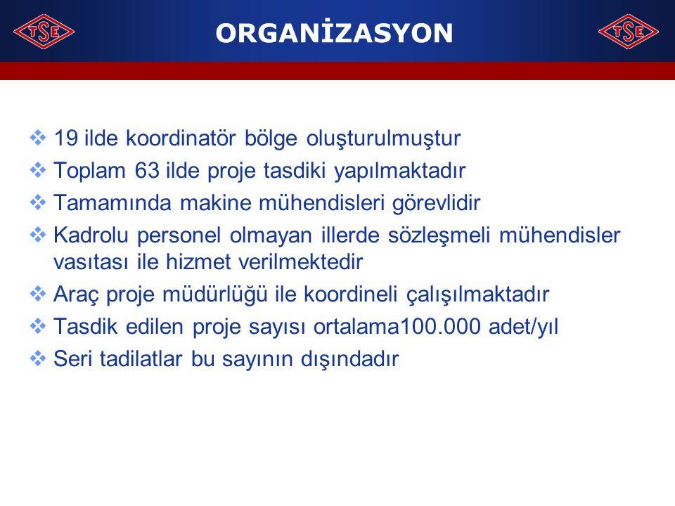 ORGANİZASYON 19 ilde koordinatör bölge oluşturulmuştur