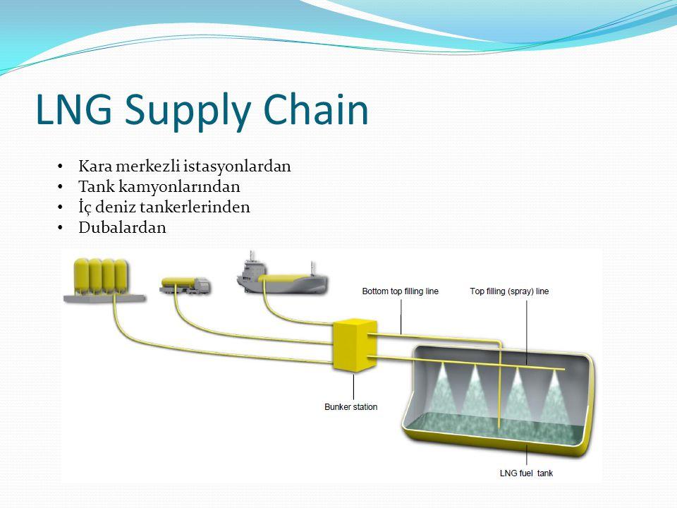 LNG Supply Chain Kara merkezli istasyonlardan Tank kamyonlarından