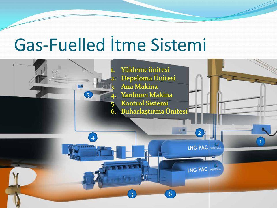 Gas-Fuelled İtme Sistemi