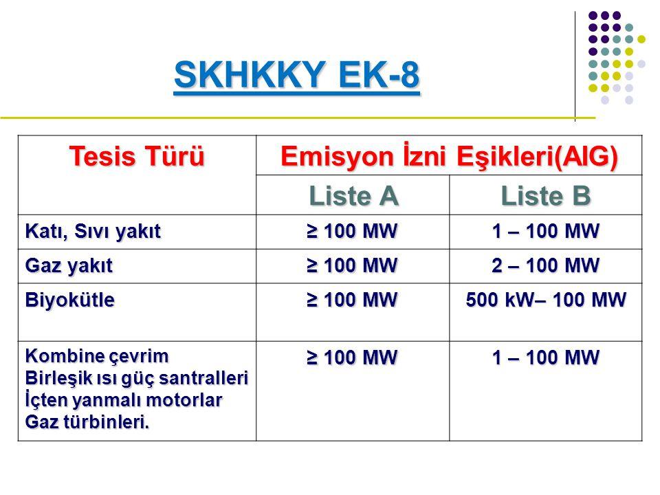 Emisyon İzni Eşikleri(AIG)
