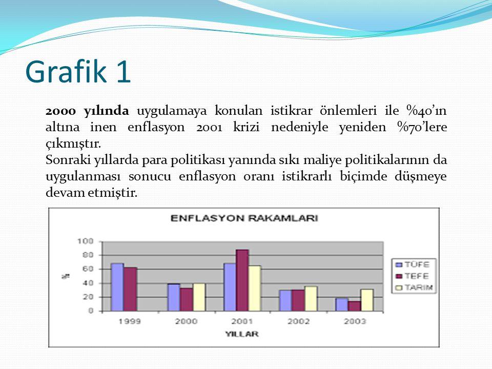 Grafik 1 2000 yılında uygulamaya konulan istikrar önlemleri ile %40'ın altına inen enflasyon 2001 krizi nedeniyle yeniden %70'lere çıkmıştır.