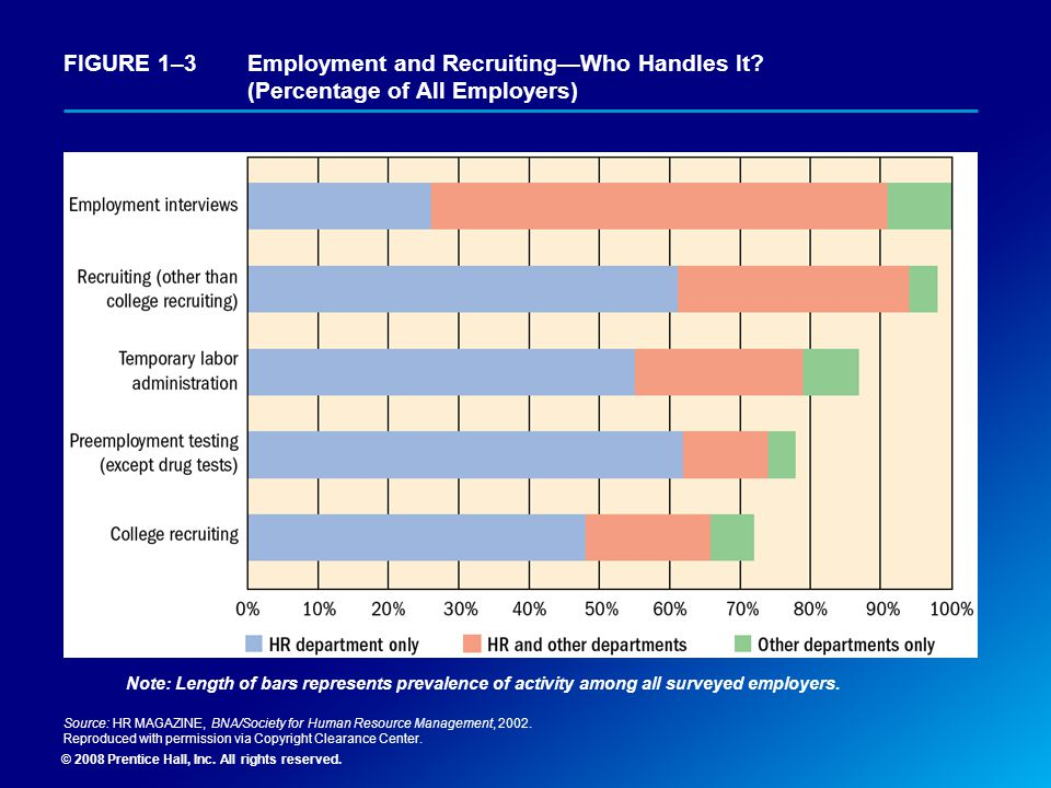 FIGURE 1–3. Employment and Recruiting—Who Handles It
