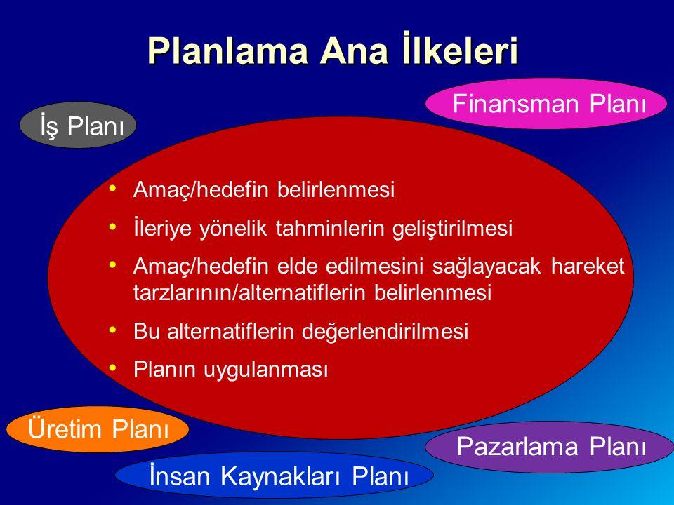 Planlama Ana İlkeleri Finansman Planı İş Planı Üretim Planı