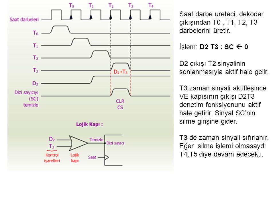 Saat darbe üreteci, dekoder çıkışından T0 , T1, T2, T3 darbelerini üretir.