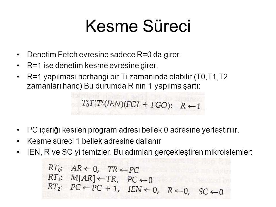 Kesme Süreci Denetim Fetch evresine sadece R=0 da girer.