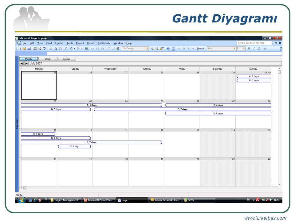 Gantt Diyagramı