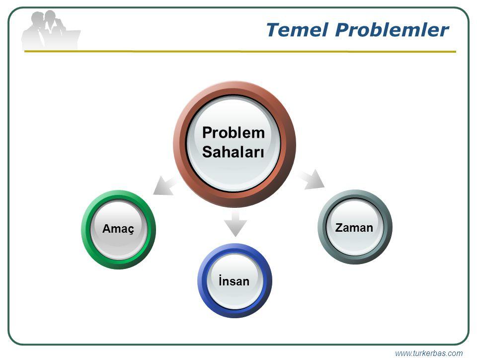 Temel Problemler Problem Sahaları Amaç Zaman İnsan
