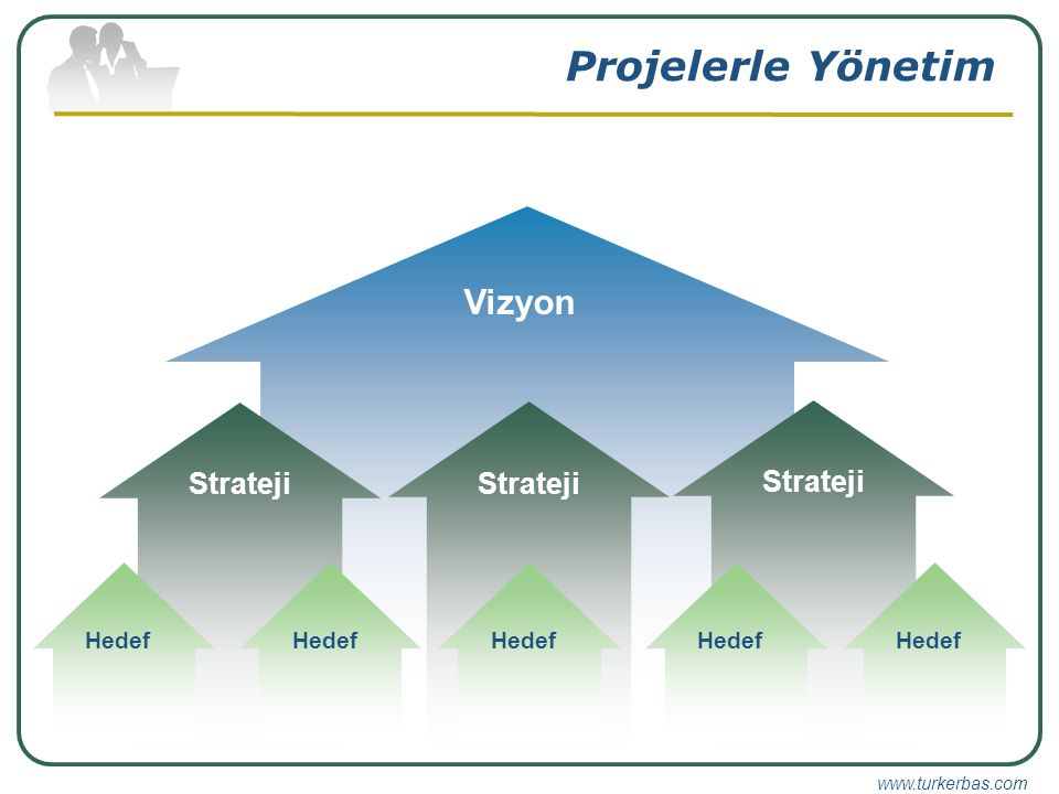 Projelerle Yönetim Vizyon Strateji Strateji Strateji Hedef Hedef Hedef