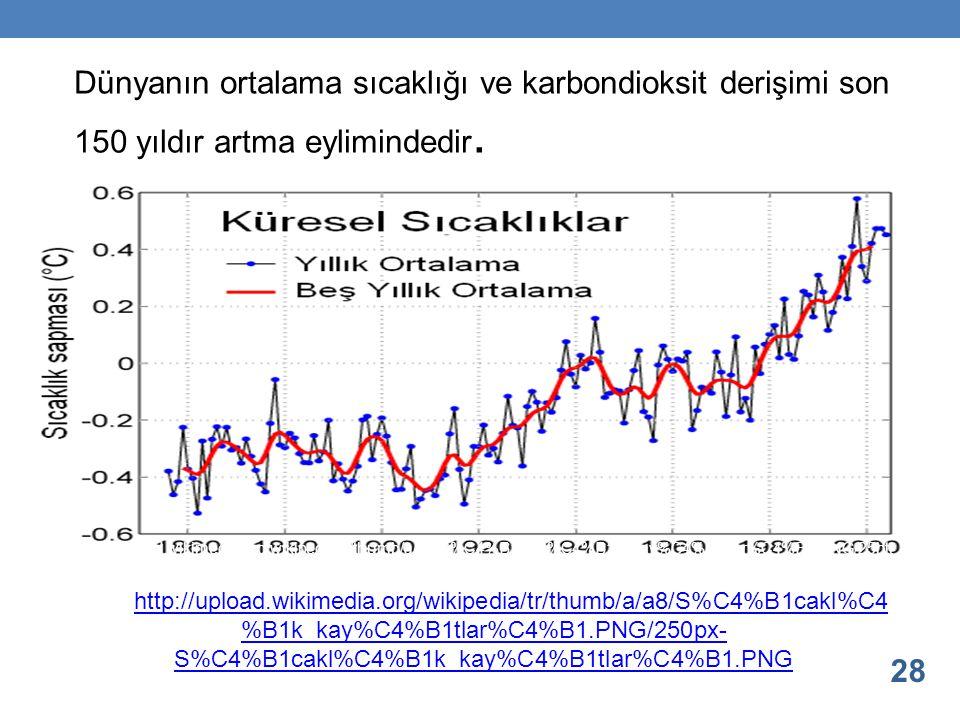 Dünyanın ortalama sıcaklığı ve karbondioksit derişimi son 150 yıldır artma eylimindedir.
