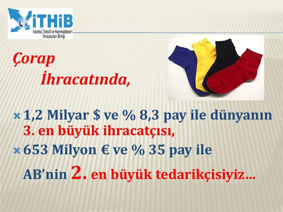 Çorap İhracatında, 1,2 Milyar $ ve % 8,3 pay ile dünyanın 3. en büyük ihracatçısı, 653 Milyon € ve % 35 pay ile.