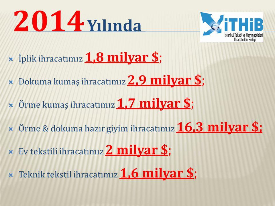 2014 Yılında İplik ihracatımız 1,8 milyar $;