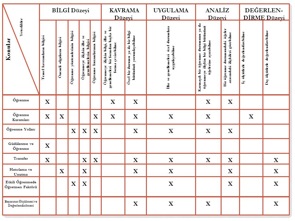 Konular X BİLGİ Düzeyi UYGULAMA Düzeyi DEĞERLEN-DİRME Düzeyi