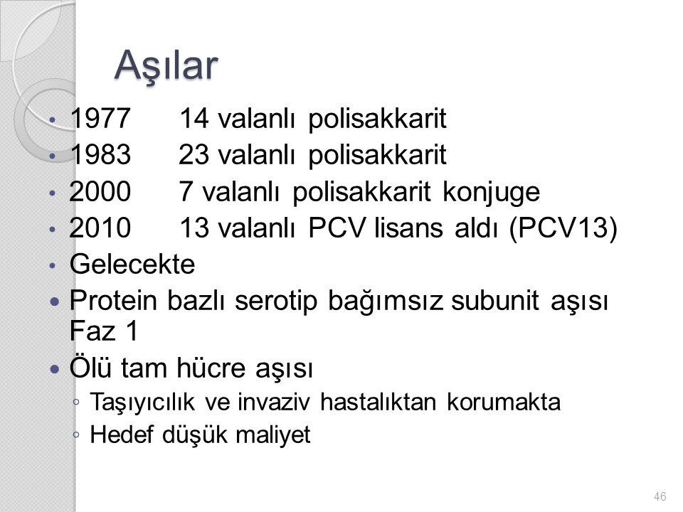 Aşılar 1977 14 valanlı polisakkarit 1983 23 valanlı polisakkarit