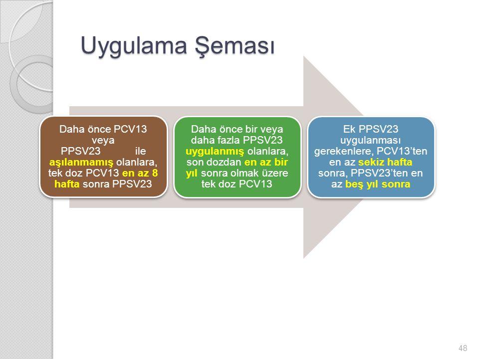 Uygulama Şeması Daha önce PCV13 veya PPSV23 ile aşılanmamış olanlara, tek doz PCV13 en az 8 hafta sonra PPSV23.