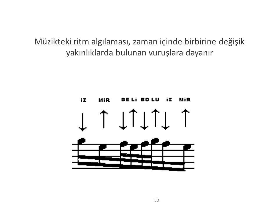 Müzikteki ritm algılaması, zaman içinde birbirine değişik yakınlıklarda bulunan vuruşlara dayanır
