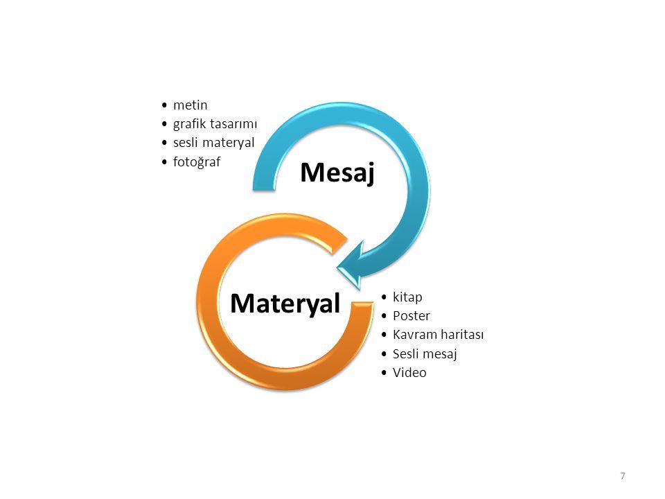 Mesaj Materyal metin grafik tasarımı sesli materyal fotoğraf kitap
