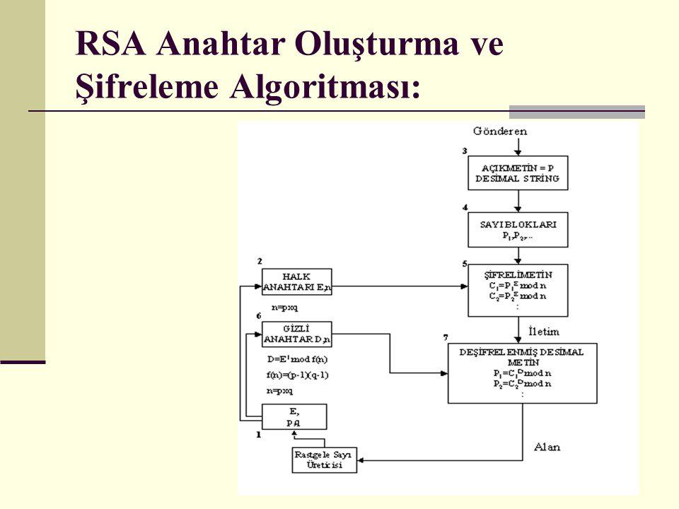 RSA Anahtar Oluşturma ve Şifreleme Algoritması:
