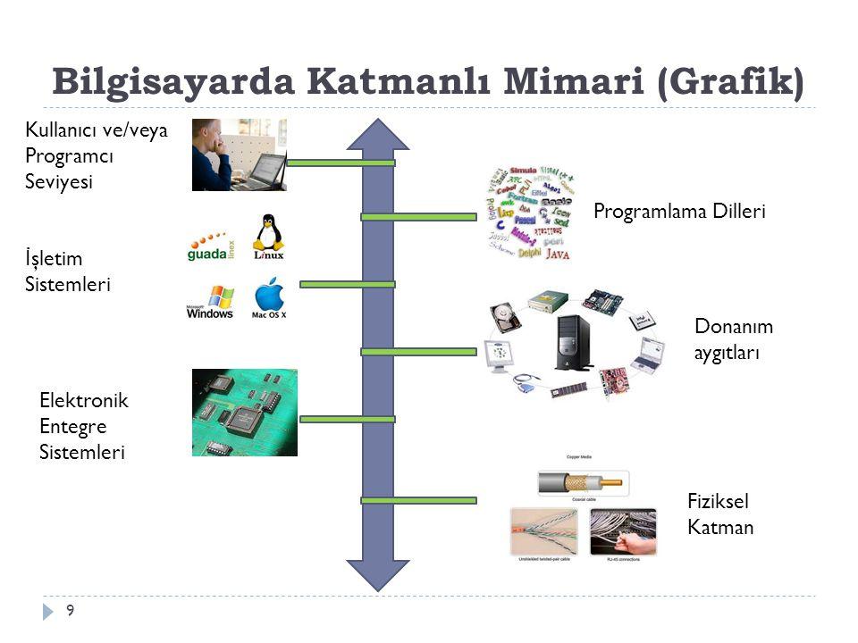 Bilgisayarda Katmanlı Mimari (Grafik)